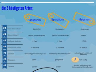 Infografik Hautkrebs: Basaliom, Spinaliom, Melanom