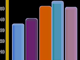 Balkendiagramm zur Darstellung des Produktvergleichs von Vitamin D Test